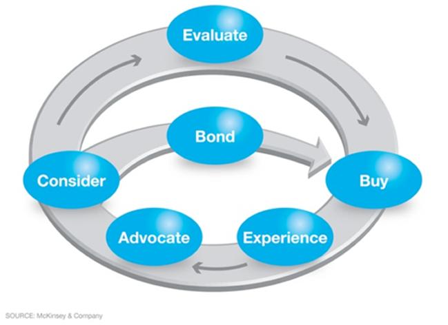 Modèle du nouveau parcours client de McKinsey